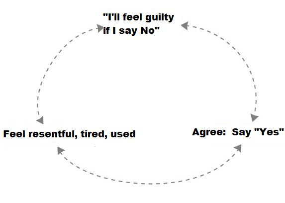 Say No diagram